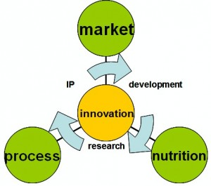 Byron innovation cycle