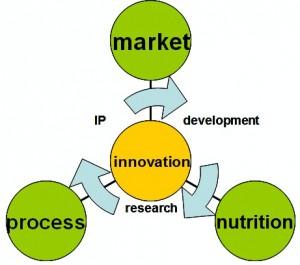 Byron innovation cycle